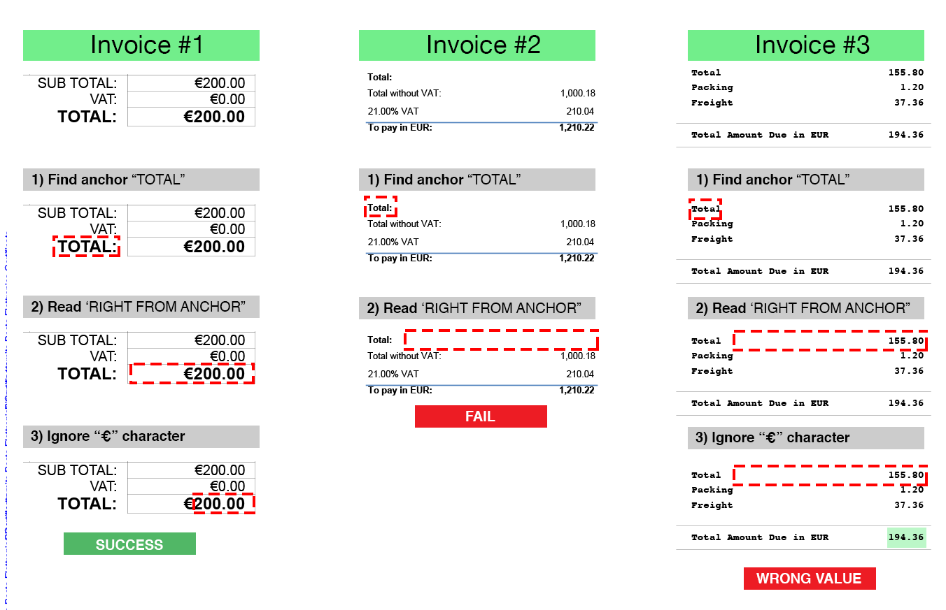 Fields variation by invoice type
