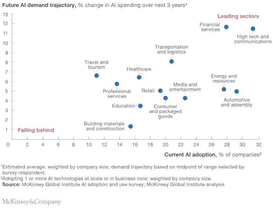 Future AI demand trajectory
