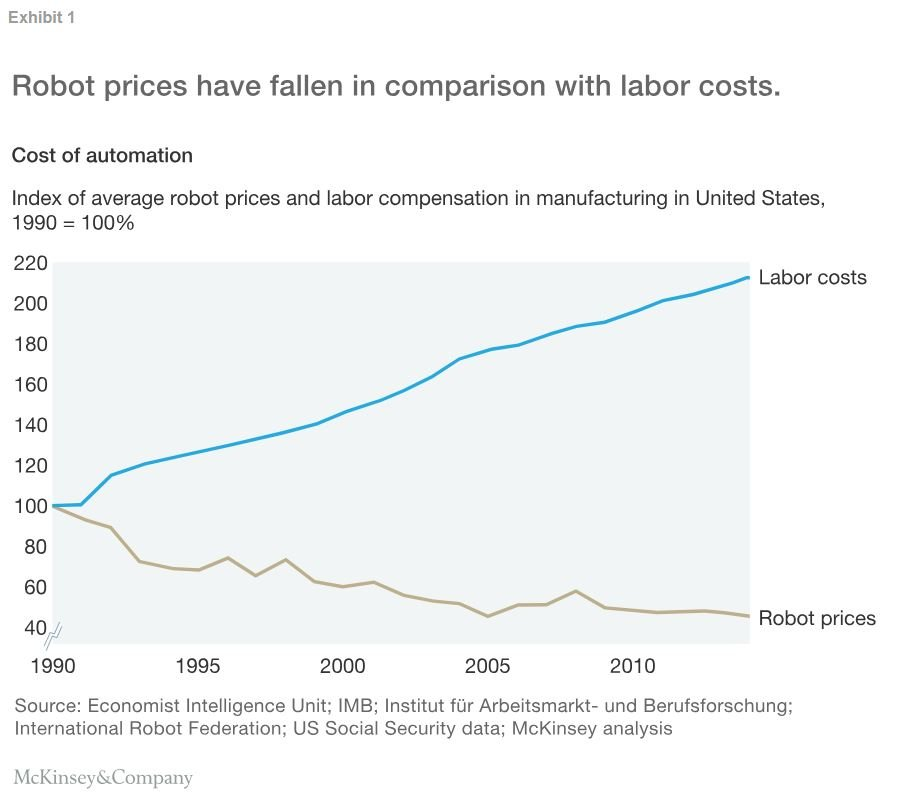 Robot vs. labor costs