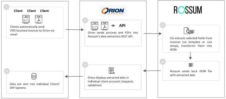 Orion and Rossum data extraction process