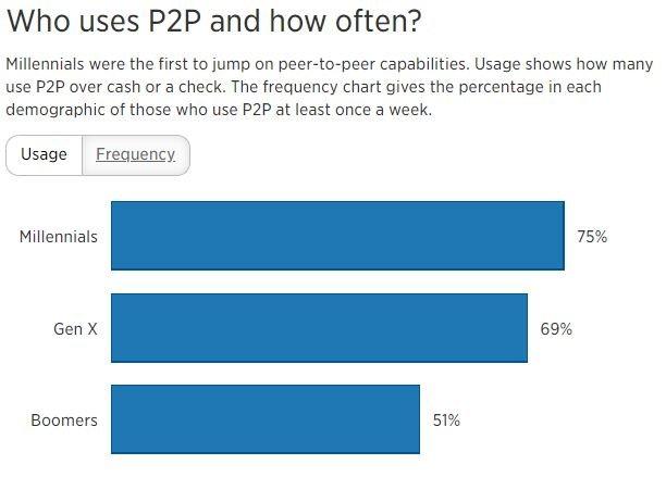 Who uses P2P?