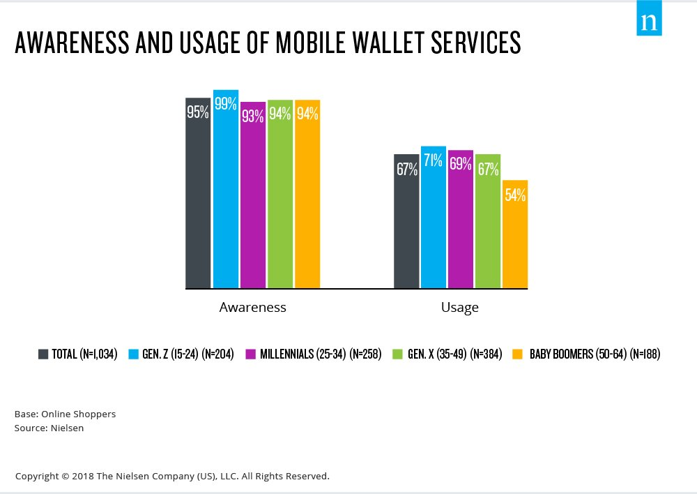Awareness and usage of mobile wallet services