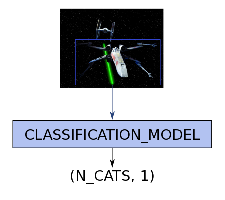 Peeking into the neural network black box - classification model