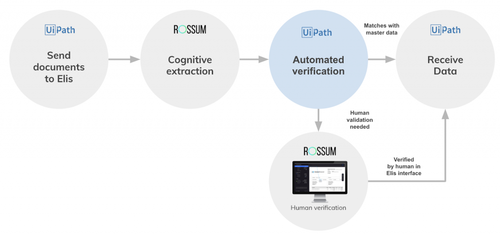 Rossum with UiPath - automated human verification