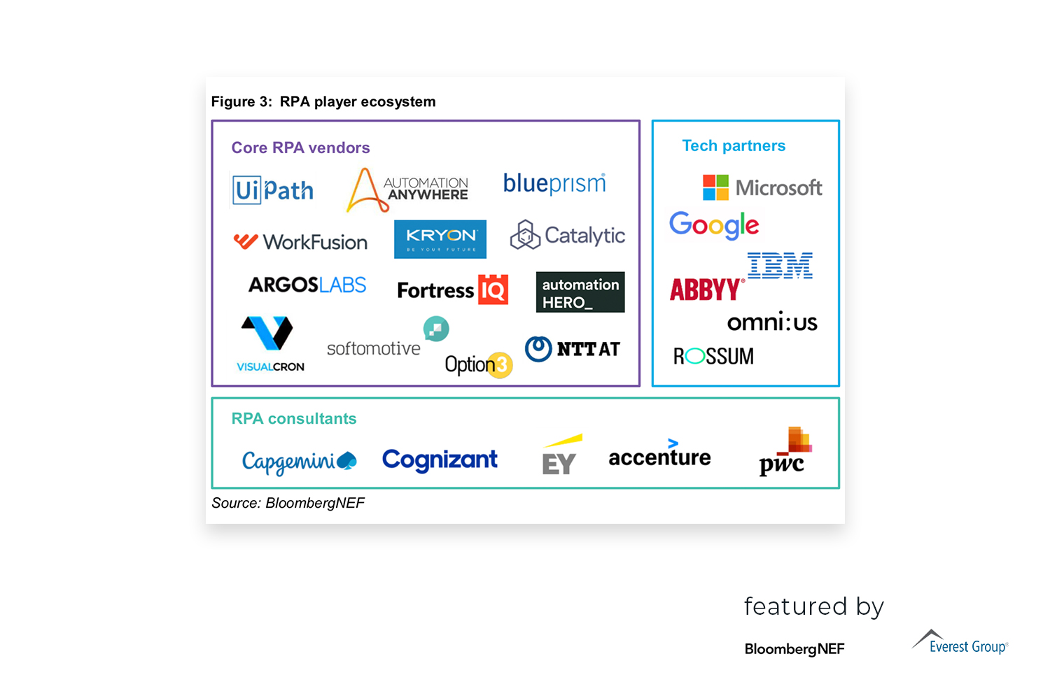 Bloomberg and Everest Group RPA player ecosystem