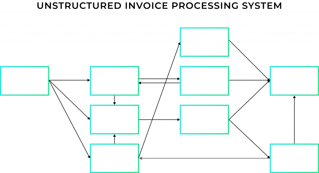 Unstructured Invoice Processing System