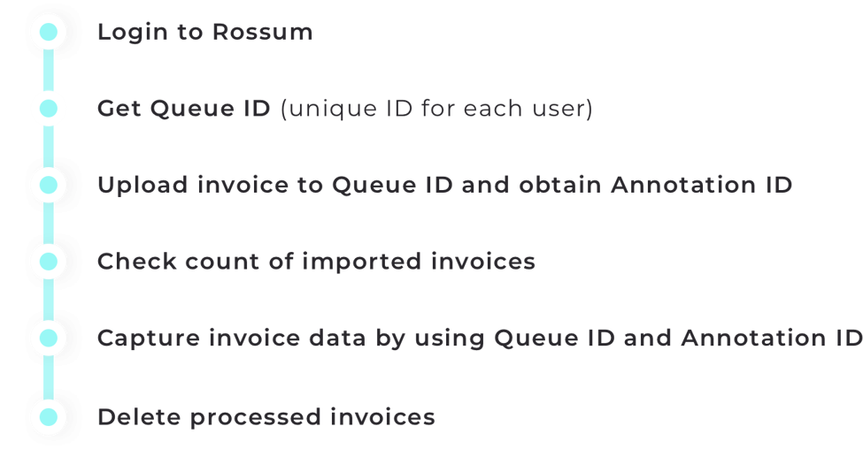 How Changepond's robot connected with Rossum to process invoices.