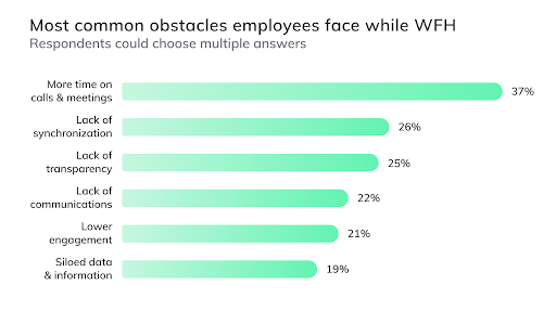 Employees are spending more time in meetings while working remotely.