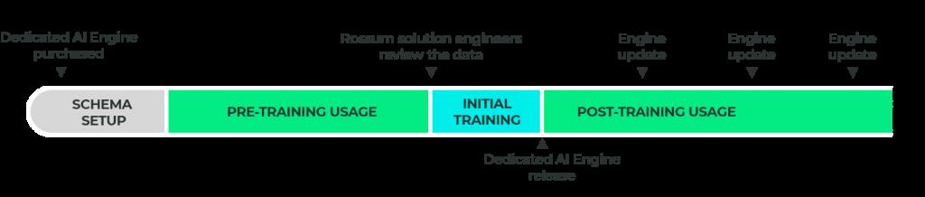 Dedicated AI Engine Training