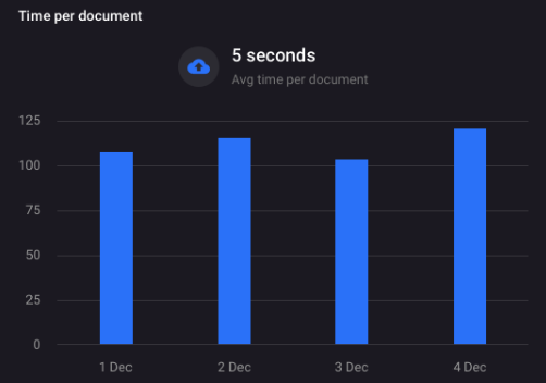 Track employee efficiency with the time-per-document graph.