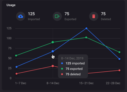 Usage reporting dashboard graph
