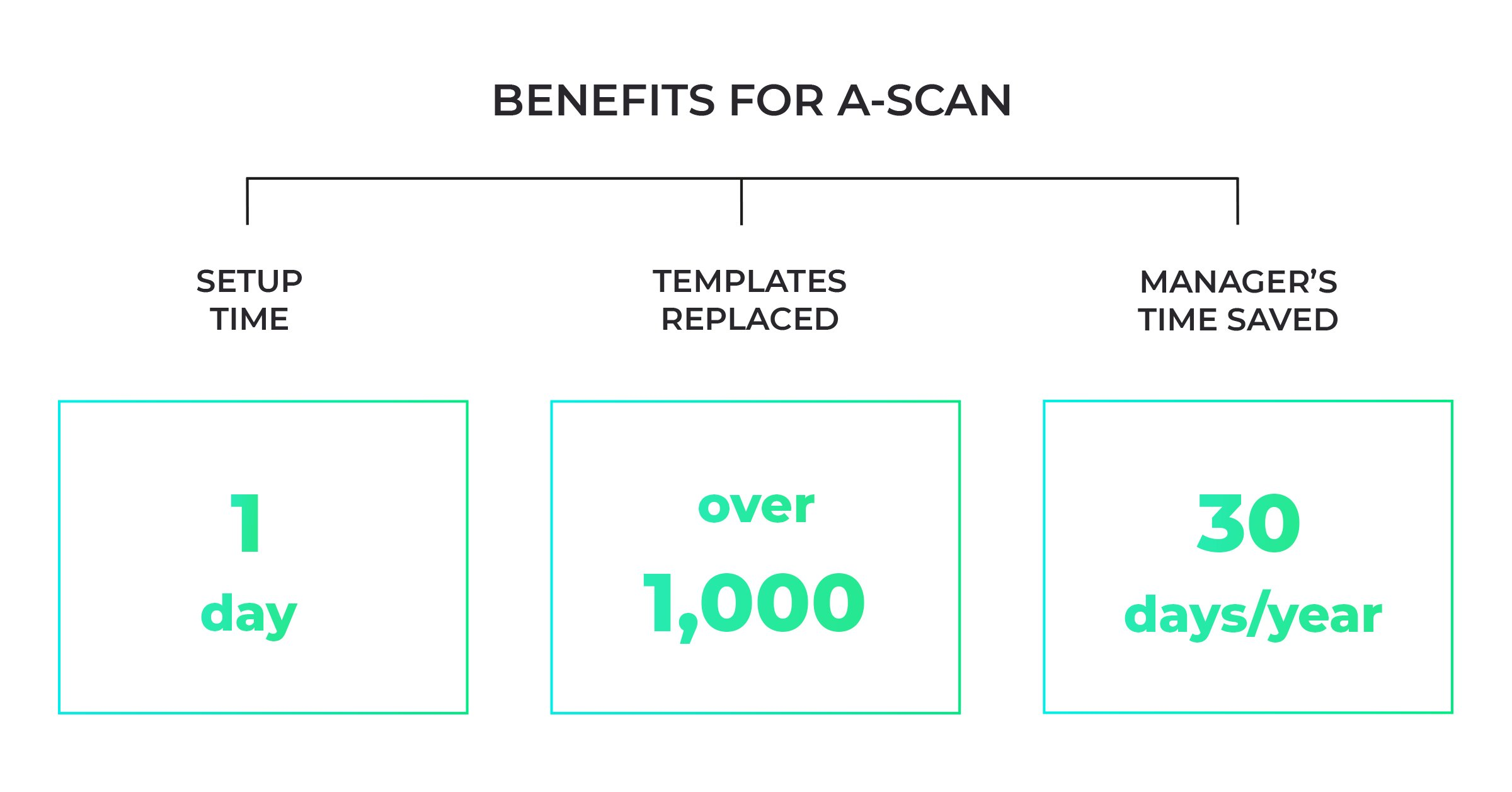 Benefits of Rossum for A-Scan